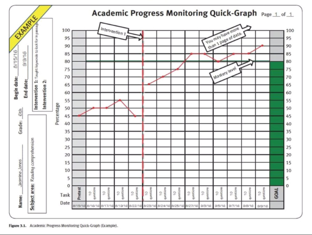 Line graph to record and display academic progress before and after an intervention